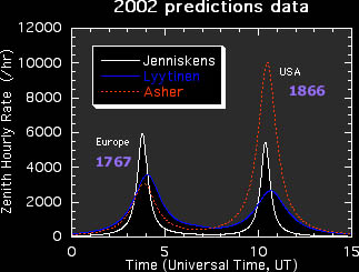 Graph shows various 2002 Leonid storm predictions