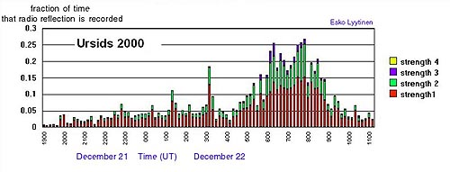 Total meteor activity during Ursid outburst