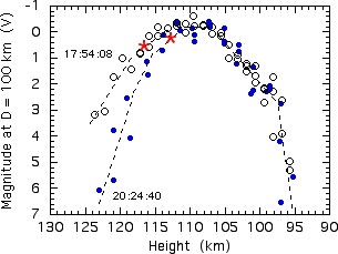 Graph showing brightness of meteor at different altitudes