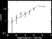 Distribution of meteor magnitudes