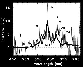 Result from slit spectrograph